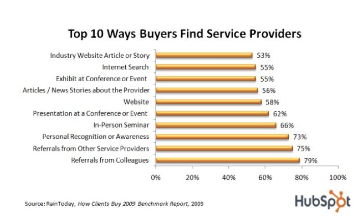 Consumer buying behaviour 2 essay