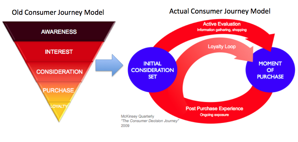 Consumer Path To Purchase Marketing Avatar