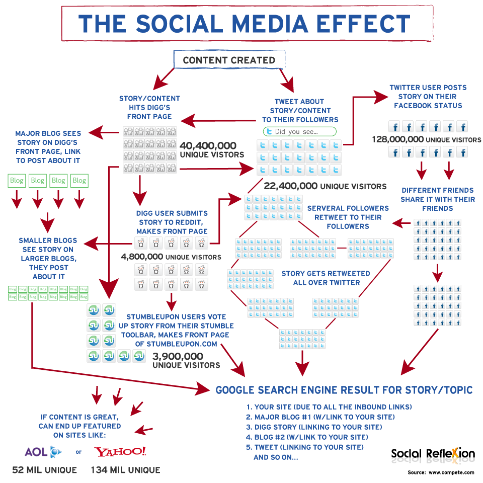 Social Medias Impact On Content Distribution Marketing Avatar - Social media content strategy template