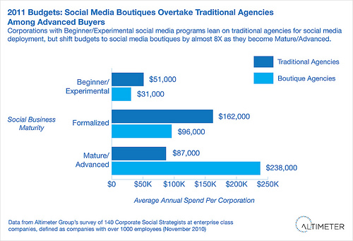 Social Media Agency Budgets: Boutiques versus Traditional Digital Agencies